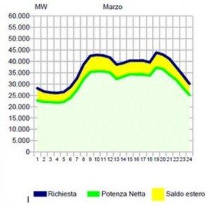 Sorpresa: il fotovoltaico non pesa sulla bolletta. Lo conferma ASPO-Italia