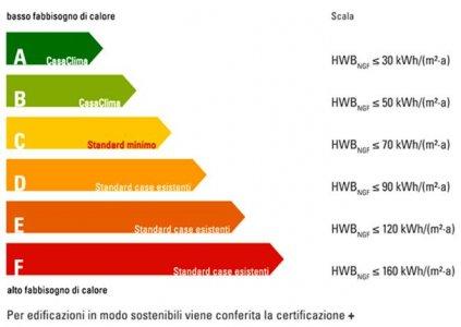 Efficienza energetica in edilizia: Bolzano passa in 'serie B'