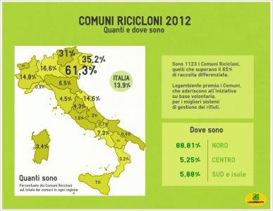 L'Italia riciclona? 1 comune su 7 supera il 65% di differenziata