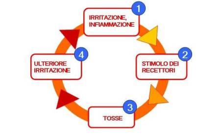 Omeopatia e tosse: la risposta dei medicinali Boiron