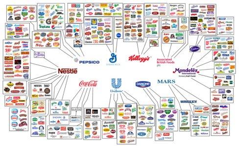 Il mercato mondiale del cibo nelle mani di 10 multinazionali