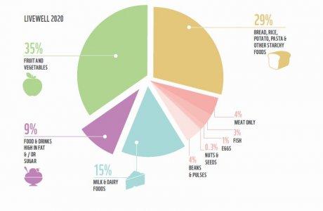 La dieta ecosostenibile è anche economica. In Uk arriva la 'Livewell diet'