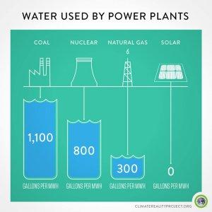 L'energia sporca si ruba anche l'acqua