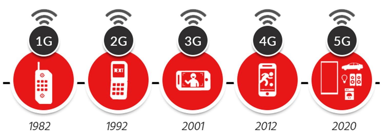 Pericolo elettrosmog: ecco i primi 120 Comuni dove si sperimenta il 5G
