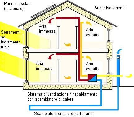 Med in italy la casa eco sostenibile for Piani di casa passivi