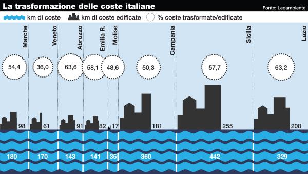 L'Italia mangiata dal cemento: compromessa oltre la metà delle coste